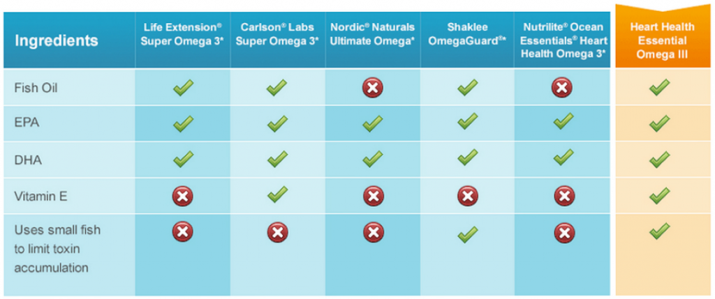 Comparison of leading brands of Omega 3 supplements